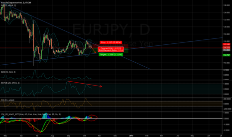 EURJPY: /10170337/ EURJPY , why I will sell it