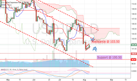USDJPY: USD/JPY ICHIMOKU ANALYSIS (BEARS/BULLS)