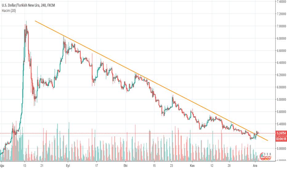USDTRY: USDTRY 4 aylık düşüş trendini kırdı...