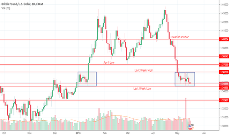 GBPUSD: Cable effectively continues to range sideways.