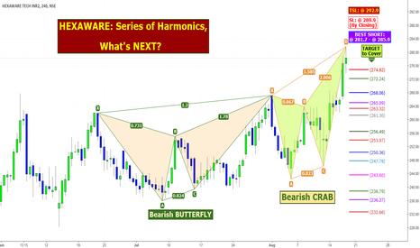 HEXAWARE: HEXAWARE: Series of Harmonics, What's NEXT?