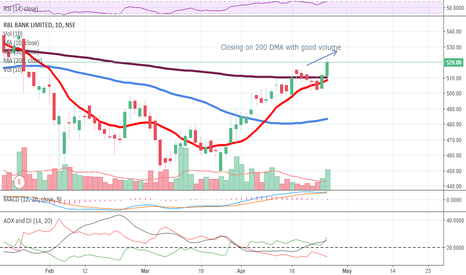 RBLBANK: RBL Bank - Short Term Trend - Bullish