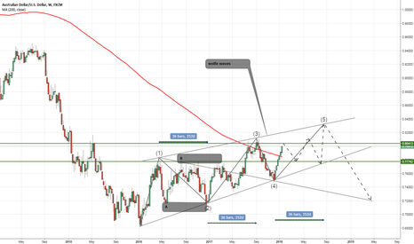 AUDUSD: what exactly will happen with Aussi !!!