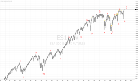 ES1!: ES's 7 year long is coming to an end. Elliott Wave Analysis