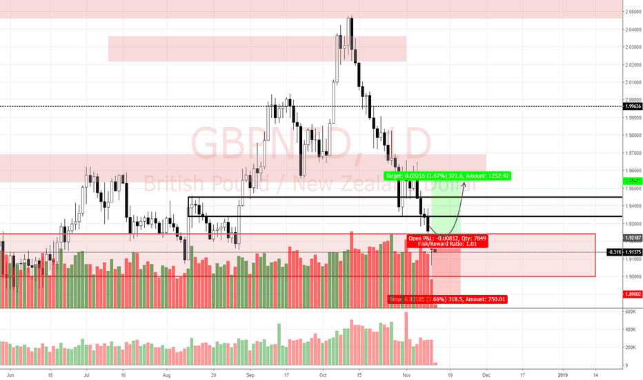 GBPNZD: View on GBP/NZD (13/11)
