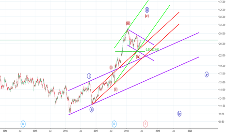 TATAGLOBAL: Has wave (iv) ended in Tata Global