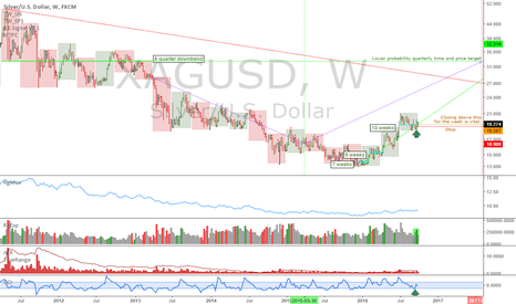 XAGUSD: XAGUSD: Weekly uptrend and quarterly analysis