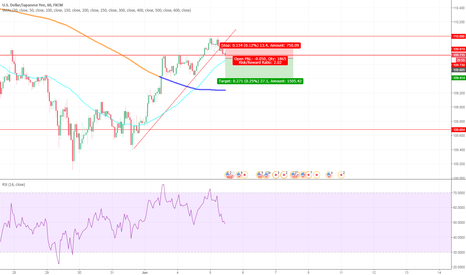 USDJPY: USDJPY, short on the break of the trend line and support