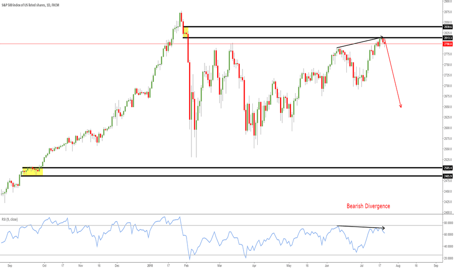 SPX500: SPX reached the supply zone