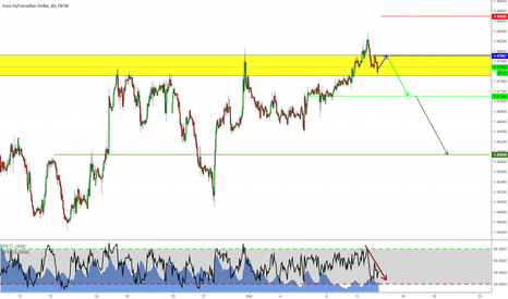 EURCAD: False Breakout on EURCAD