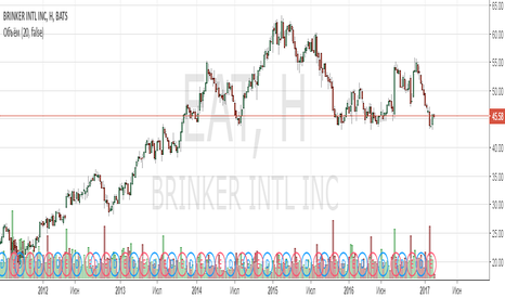 EAT: Анализ компании Brinker International Inc