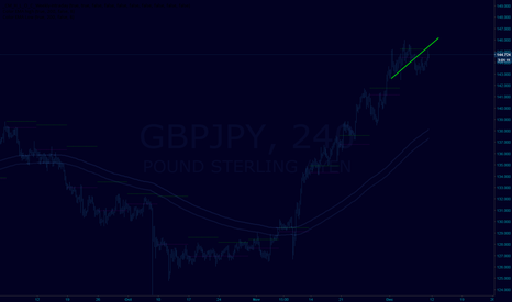 GBPJPY: 4 H lower high