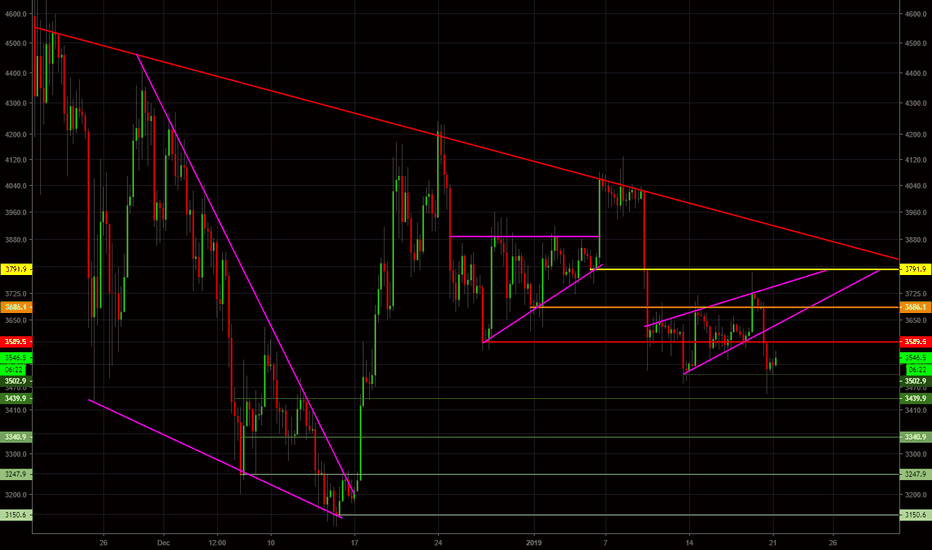 XBTUSD: BTC - SUPPORT AND RESISTANCE WILL NEVER FAIL YOU
