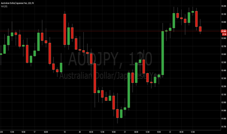 AUDJPY: FXNEWLIFE - Daily siglas, Asia session  4/22/2015