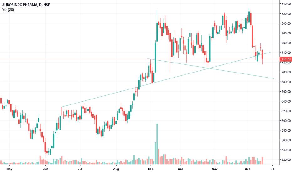AUROPHARMA: AUROPHARMA   Get ready to buy : Target of 780/810 as rebound