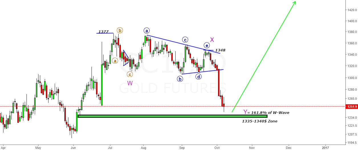 GOLD- Looking for New High above 1377$
