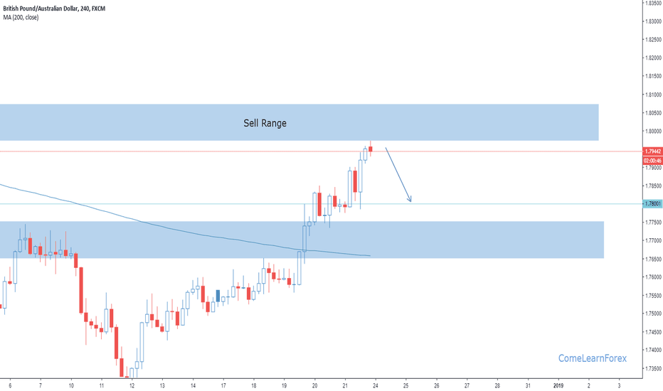 GBPAUD: GBPAUD Sell Opportunity (Pullback)