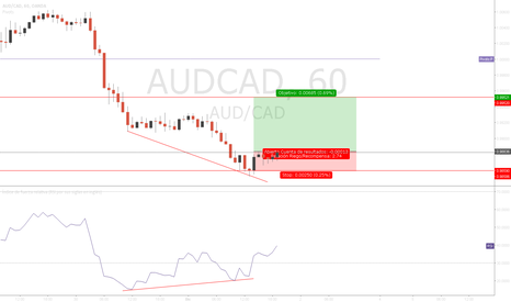 AUDCAD: Buy | Setup