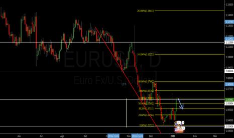 EURUSD: QUEDA NO DIA 06/01/2016 - Euro dólar.