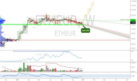 ETHEUR: ETH: Gradually building a 20% account position