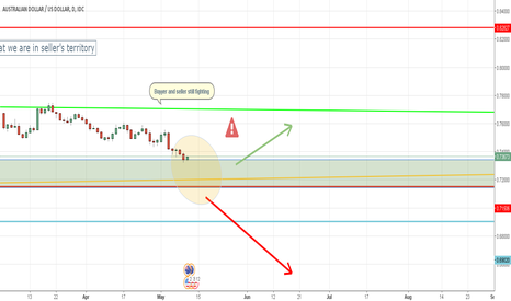 AUDUSD: Watch AUDUSD is about to bounce