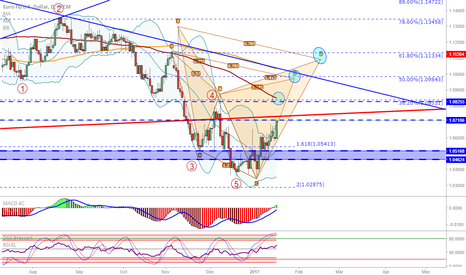 EURUSD: EUR/USD: 5 waves down, what now...?