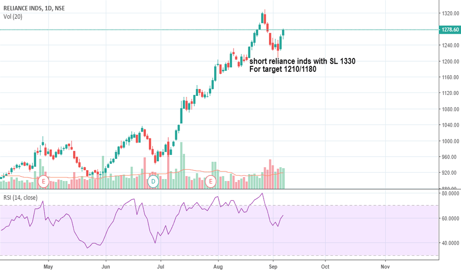 RELIANCE: reliance shorting opportunity