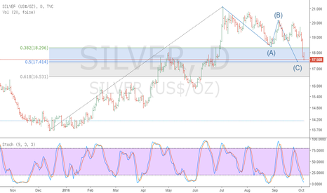 SILVER: SILVER$ - Potential Reversal Area