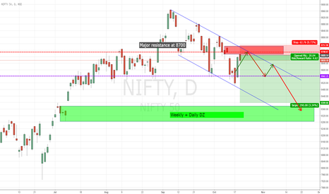 NIFTY: Nifty started it's journey to 8400