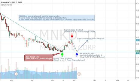 MNKD: MNKD 1-2-3 Trend Change Forming