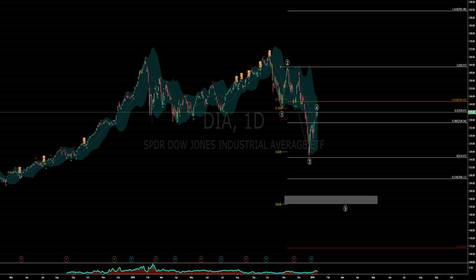 DIA: Dow Jones - Bear Rally Completing!