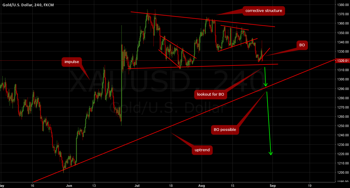 GOLD UPDATE: Watch for breakout towards $1200