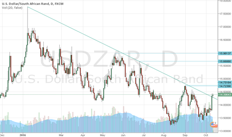 USDZAR: Be LONG  usd/zar