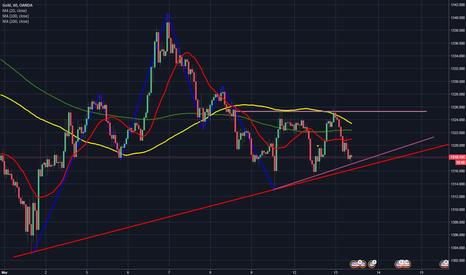 XAUUSD: Triangolo ascendente