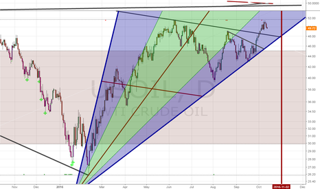 USOIL: May retrace to $48