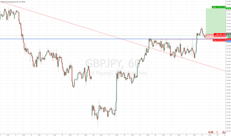 GBPJPY: $GBPJPY beast long for today