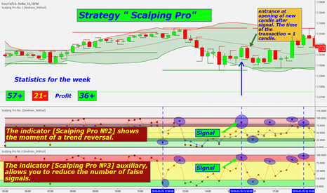 EURUSD: Strategy for Binary options 70-80% of positive trades
