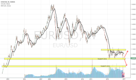 EURUSD: EUR/USD, WEEKLY CHART, NEUTRAL-SHORT (27-NOV-2016)