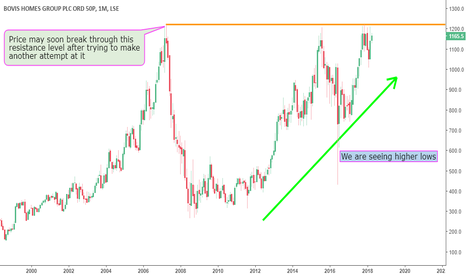 BVS: Bovis Homes may see a Breakout soon.