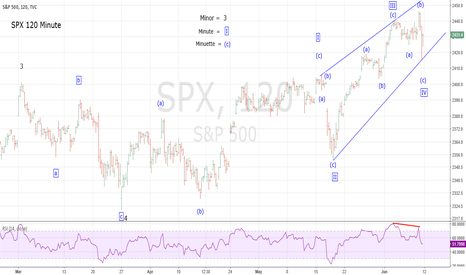 SPX: SPX on Target to 2450-2460 Resistance