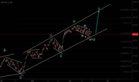 NIFTY: Possible Wave 5 in an Ending Diagonal