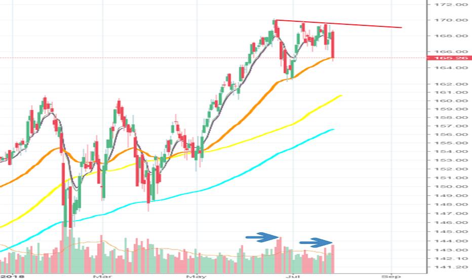 IWM: IWM showing signs of distribution?  Leader looking weak?