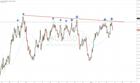 AUDUSD: The most formidable resistance zone ever