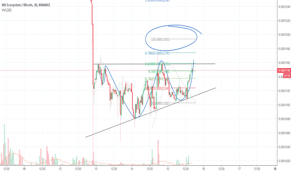 INSBTC: inverse hns and ascending triangle