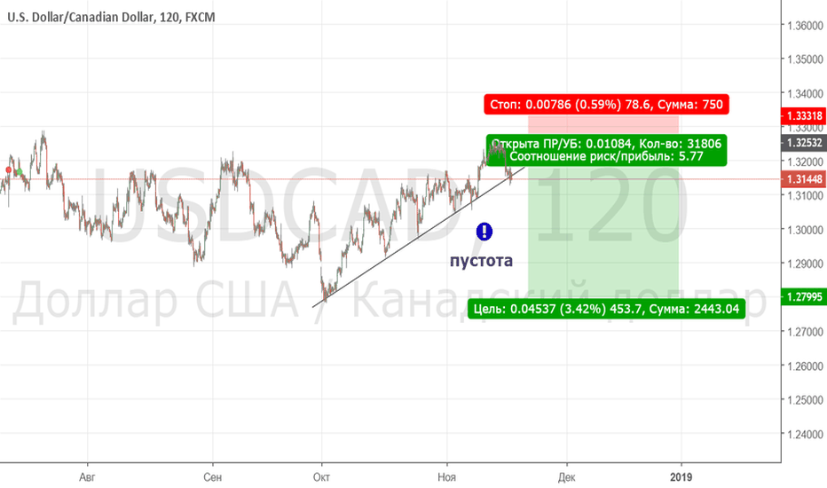 USDCAD: sell limit 1.325