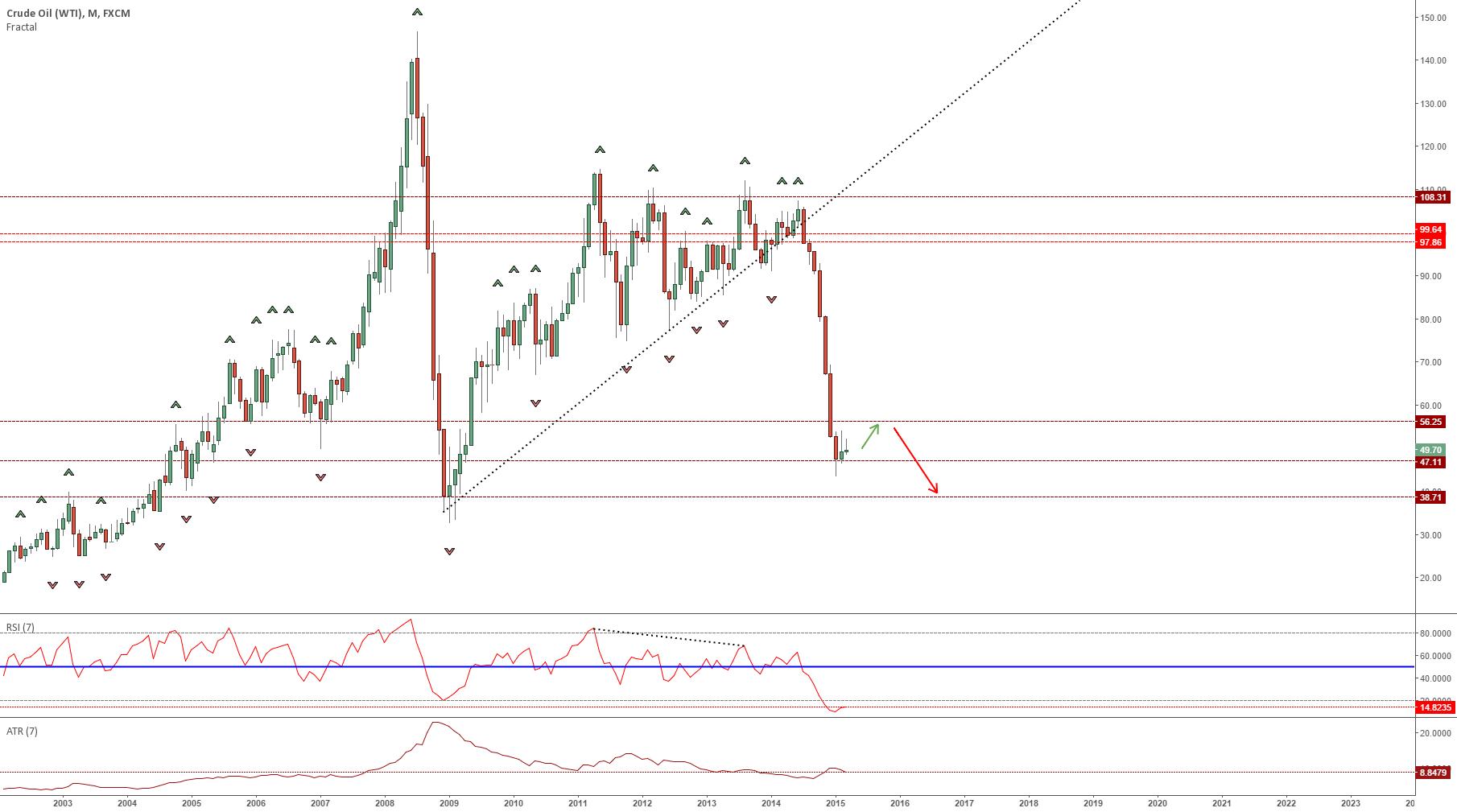 OIL still SHORT. Update on my last analysis
