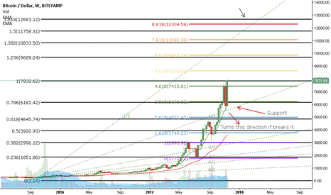 BTCUSD: Bullish targets for Bitcoin