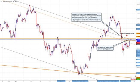USDJPY: Short USDJPY, 4 Hr chart, Major resistance / Selling activity.