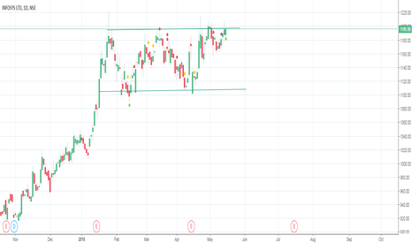 INFY: INFY RECTANGLE CHANNEL BREAKOUT