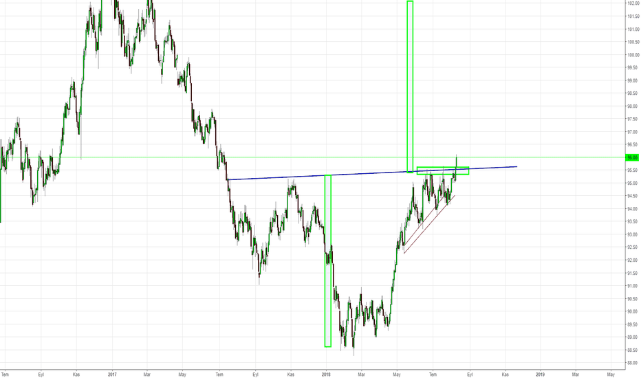 DXY: DXY breakout - Target 100-102